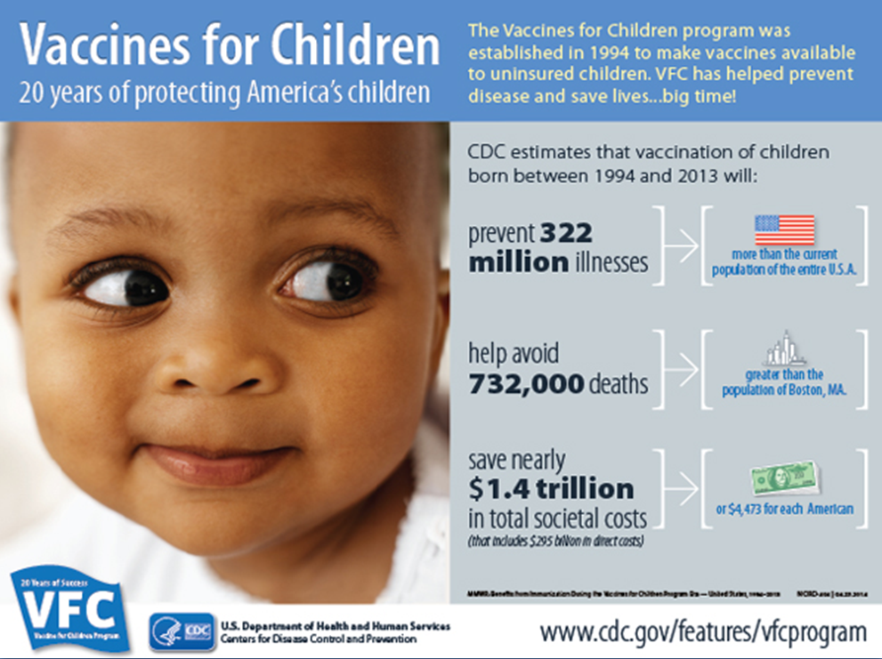 Vaccines for Children (VFC) infographic with estimates for 1994 to 2013. Vaccines will prevent 322 million